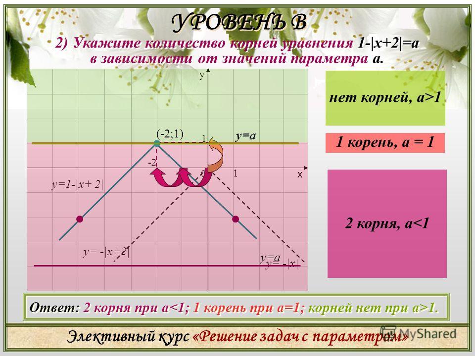 Элективный курс «Решение задач с параметром» 1) Укажите количество корней уравнения |x-3|+2=a в зависимости от значений параметра а. 1) Укажите количество корней уравнения |x-3|+2=a в зависимости от значений параметра а. Ответ: корней нет при а2. у х