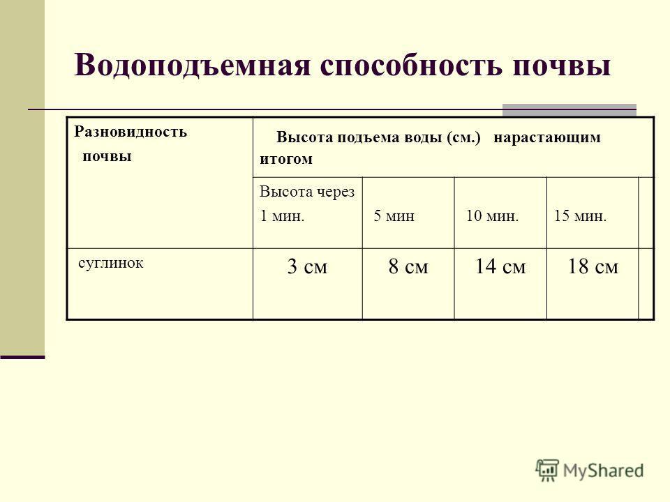 Водоподъемная способность почвы Разновидность почвы Высота подъема воды (см.) нарастающим итогом Высота через 1 мин. 5 мин 10 мин.15 мин. суглинок 3 см8 см14 см18 см
