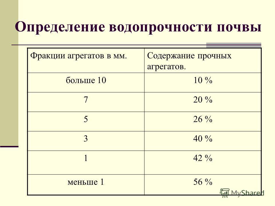 Определение водопрочности почвы Фракции агрегатов в мм.Содержание прочных агрегатов. больше 1010 % 720 % 526 % 340 % 142 % меньше 156 %