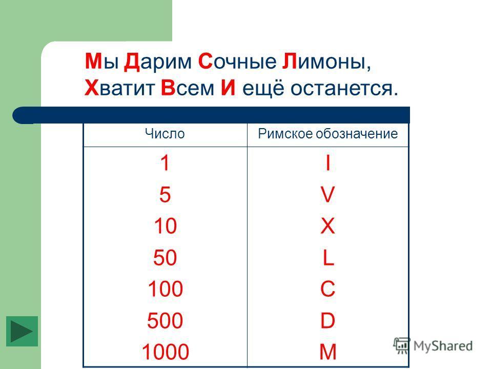 ЧислоРимское обозначение 1 5 10 50 100 500 1000 IVXLСDMIVXLСDM Мы Дарим Сочные Лимоны, Хватит Всем И ещё останется.