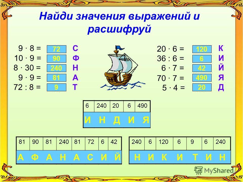 624020 6490 8190812408172642240 6120 6 96240 Найди значения выражений и расшифруй 9 8 =СК 10 9 =ФИ 8 30 =НЙ 9 9 =АЯ 72 : 8 =ТД А Ф А Н А С И ЙН И К И Т И Н И Н Д И Я 72 90 240 81 9 120 6 42 490 20 20 6 = 36 : 6 = 6 7 = 70 7 = 5 4 =