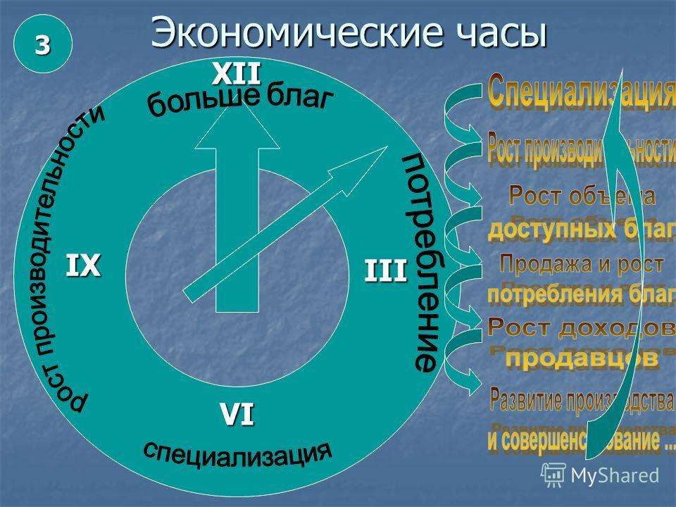 Экономические часы XII IX VI III 3