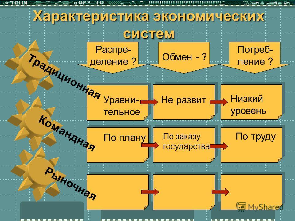 Характеристика экономических систем ТрадиционнаяКоманднаяРыночная Распре- деление ? Обмен - ? Потреб- ление ? Уравни- тельное Не развит Низкий уровень По плану По заказу государства По труду