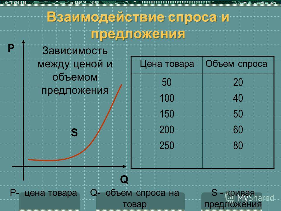 Взаимодействие спроса и предложения Зависимость между ценой и объемом предложения P- цена товараQ- объем спроса на товар S - кривая предложения Цена товараОбъем спроса 50 100 150 200 250 20 40 50 60 80 P Q S