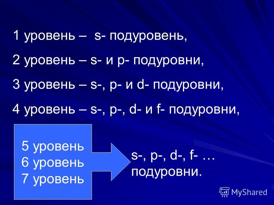 1 уровень – s- подуровень, 2 уровень – s- и p- подуровни, 3 уровень – s-, p- и d- подуровни, 4 уровень – s-, p-, d- и f- подуровни, 5 уровень 6 уровень 7 уровень s-, p-, d-, f- … подуровни.