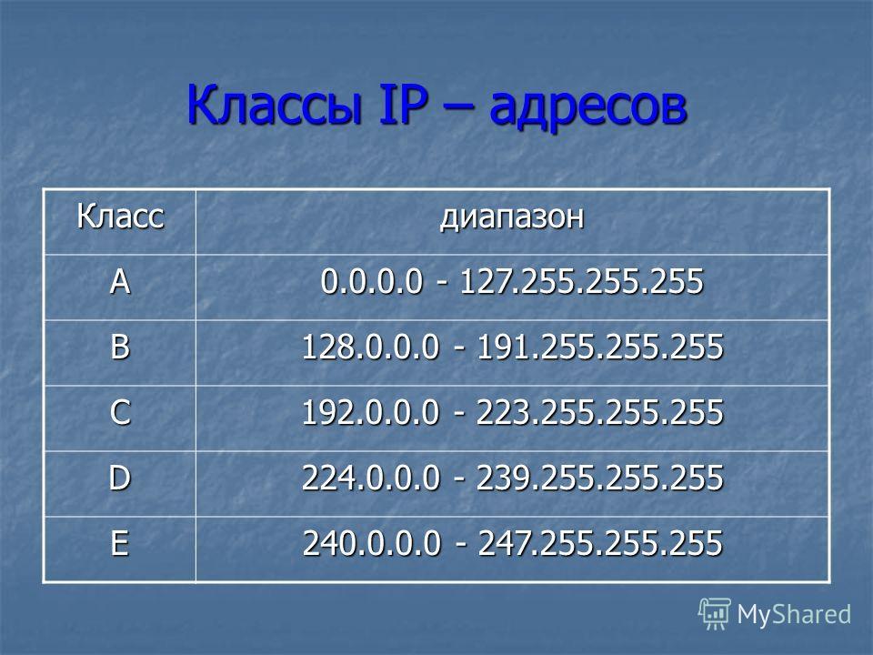 Классы IP – адресов Классдиапазон А 0.0.0.0 - 127.255.255.255 B 128.0.0.0 - 191.255.255.255 C 192.0.0.0 - 223.255.255.255 D 224.0.0.0 - 239.255.255.255 E 240.0.0.0 - 247.255.255.255