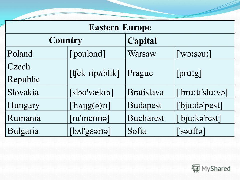 Eastern Europe Country Capital Poland['pəulənd]Warsaw ['w ɔː səu ː ] Czech Republic [ ʧ ek rip ʌ blik] Prague [pr ɑː g] Slovakia [slə ʊ 'væk ɪ ə] Bratislava [ ˌ br ɑː t ɪ 'sl ɑː və] Hungary ['h ʌ ŋg(ə)r ɪ ] Budapest ['bju ː də'pest] Rumania [ru'me ɪ
