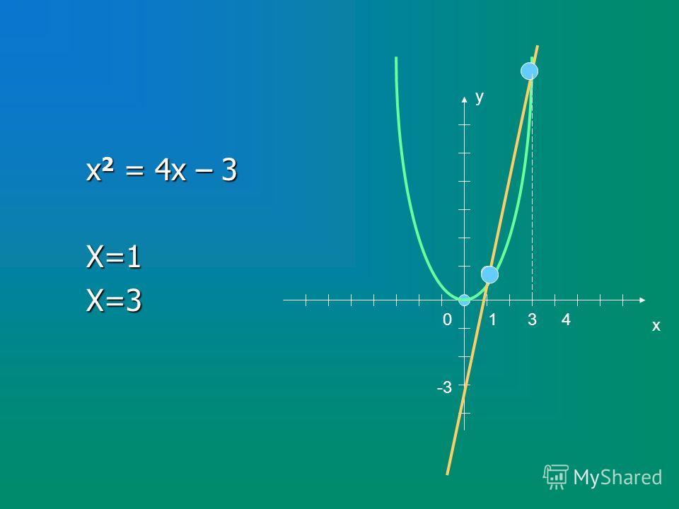 х 2 = 4х – 3 Х=1Х=3 у х 04 -3 3 1 1