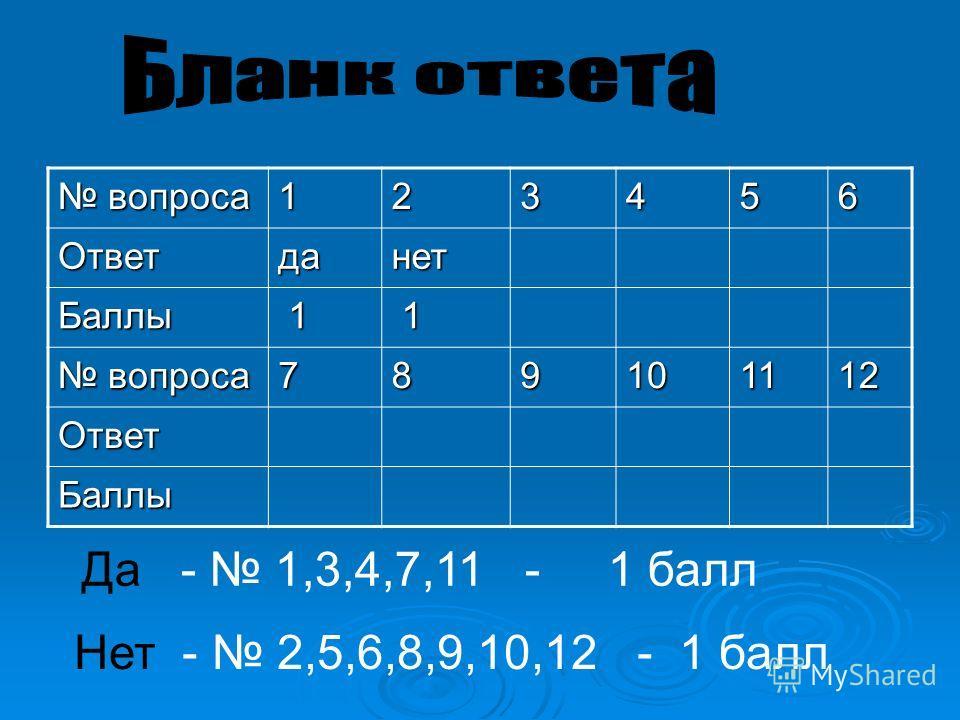 вопроса вопроса123456Ответданет Баллы 1 1 789101112 Ответ Баллы Да - 1,3,4,7,11 - 1 балл Нет - 2,5,6,8,9,10,12 - 1 балл