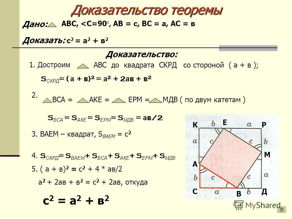Доказательство теоремы 1. Достроим АВС до квадрата СКРД со стороной ( а + в ); S СКРД = ( а + в ) 2 = а 2 + 2 ав + в 2 2. ВСА =АКЕ =ЕРМ =МДВ ( по двум катетам ) С А В Д М Р Е К S ВСА = S АКЕ = S ЕРМ = S МДВ = ав /2 3. ВАЕМ – квадрат, S ВАЕМ = c 2 4.