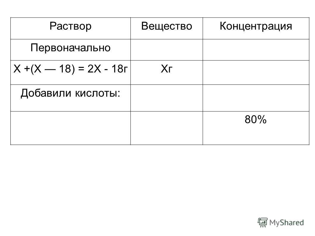 РастворВеществоКонцентрация Первоначально Х +(Х 18) = 2Х - 18гХг Добавили кислоты: 80%