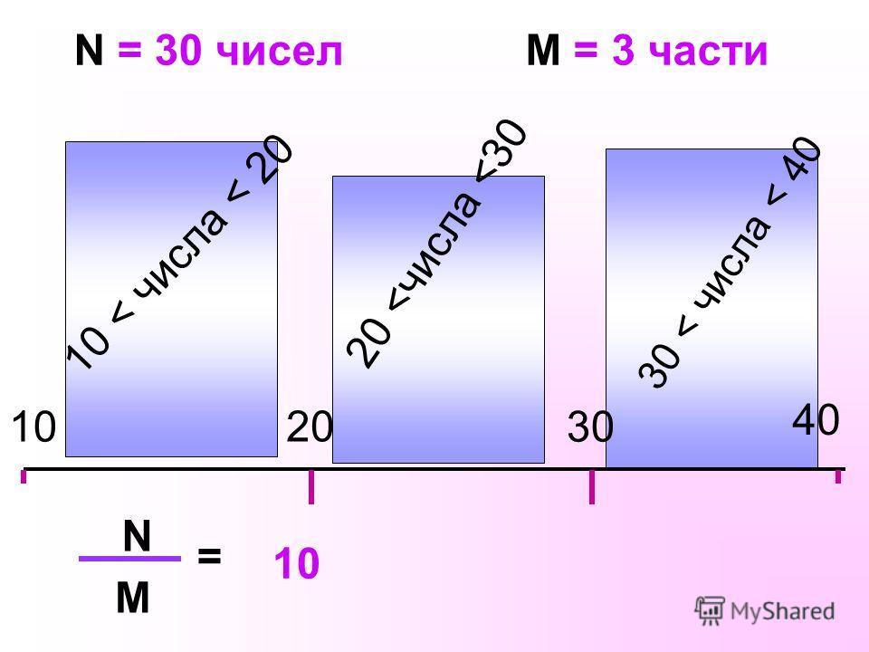 10 40 N = 30 чисел 20 30 10 < числа < 20 20