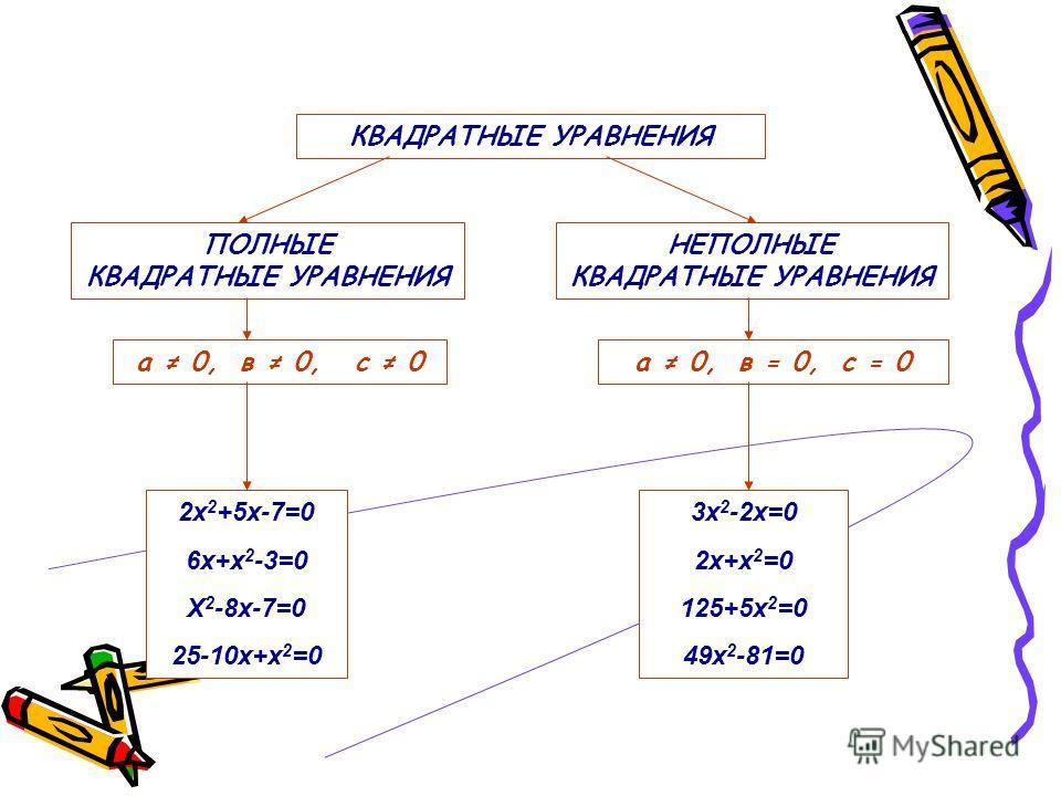 Является ли квадратным каждое из следующих уравнений: 5х2 + 4х – 6 =0 5х2 + 4х – 6 =0 5 х2 – 3х + 7 = 0 5 х2 – 3х + 7 = 0 12 + 4х2 = 0 12 + 4х2 = 0 0,81 – у2 =0 0,81 – у2 =0 х3 + х2 – 8 = 0 х3 + х2 – 8 = 0