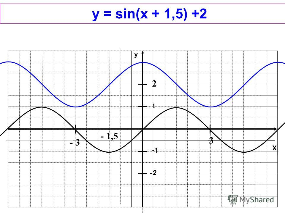 x y 1 -2 y = sin(x + 1,5) +2 2 - 3 3 - 1,5