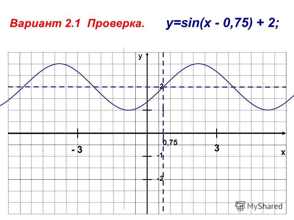 x y 1 -2 Вариант 2.1 Проверка. y=sin(x - 0,75) + 2; 2 - 3 3 0,75