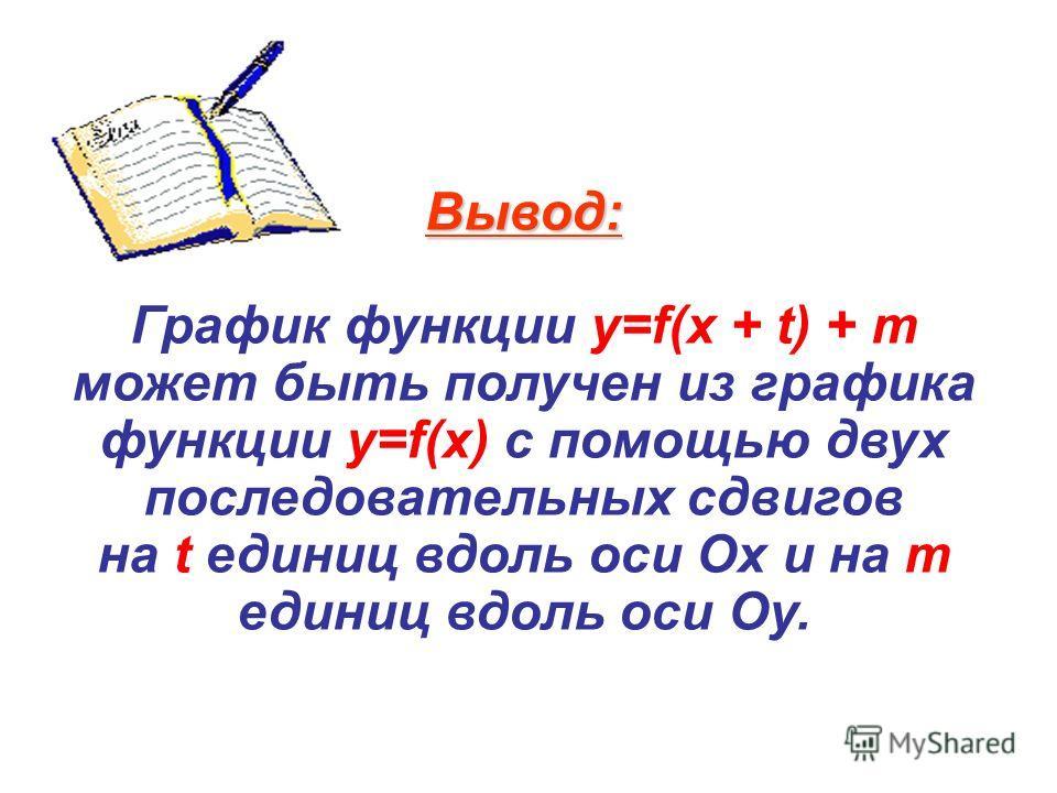 Вывод: График функции y=f(x + t) + m может быть получен из графика функции y=f(x) с помощью двух последовательных сдвигов на t единиц вдоль оси Ох и на m единиц вдоль оси Оу.