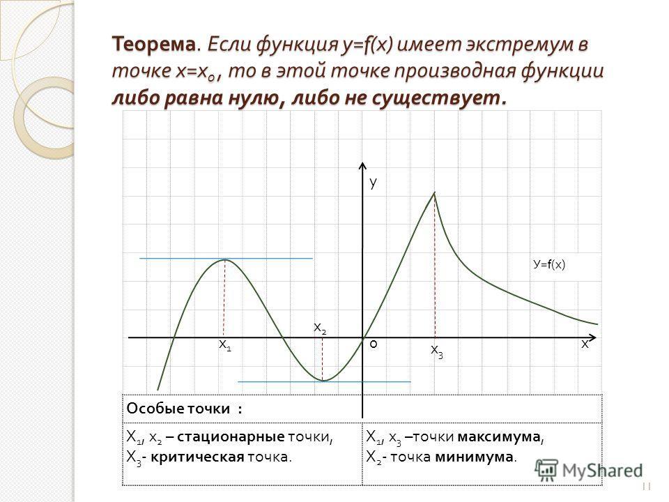 Теорема. Если функция у =f( х ) имеет экстремум в точке х = х 0, то в этой точке производная функции либо равна нулю, либо не существует. У=f(х)У=f(х) Особые точки : Х 1, х 2 – стационарные точки, Х 3 - критическая точка. Х 1, х 3 – точки максимума,