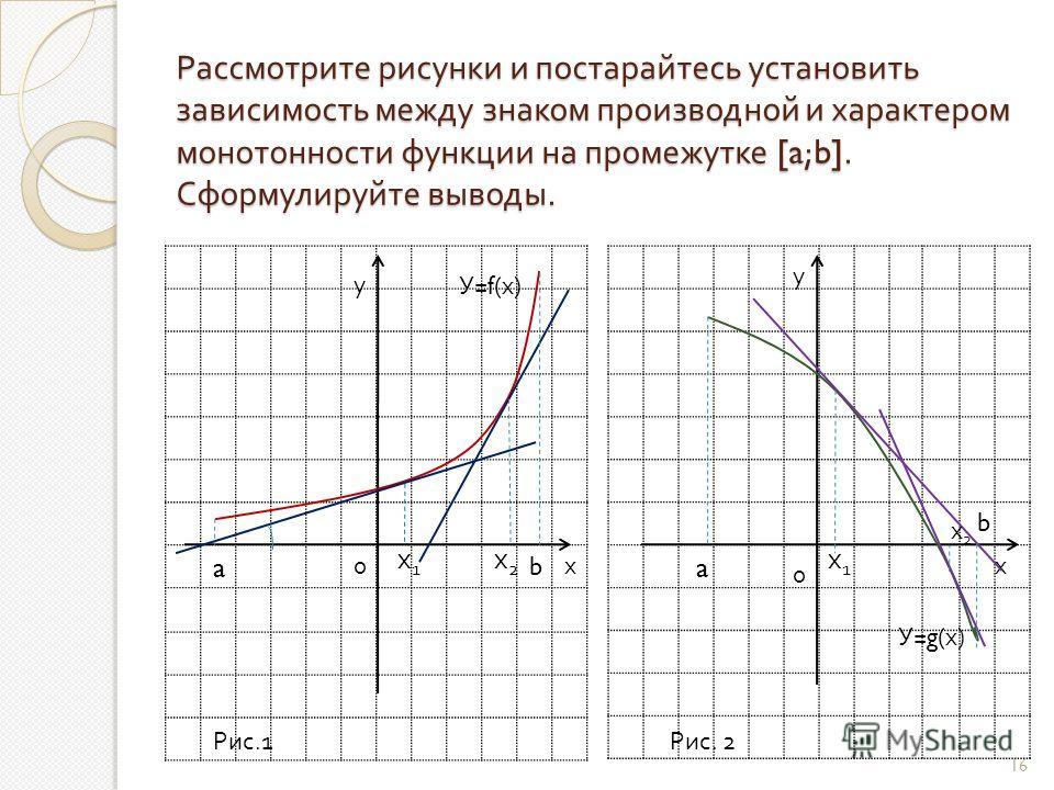 Рассмотрите рисунки и постарайтесь установить зависимость между знаком производной и характером монотонности функции на промежутке [a;b]. Сформулируйте выводы. у у хх0 0 У= f (х) У= g (х) х1х1 х2х2 х1х1 х2х2 a b a b Рис.1Рис. 2 16