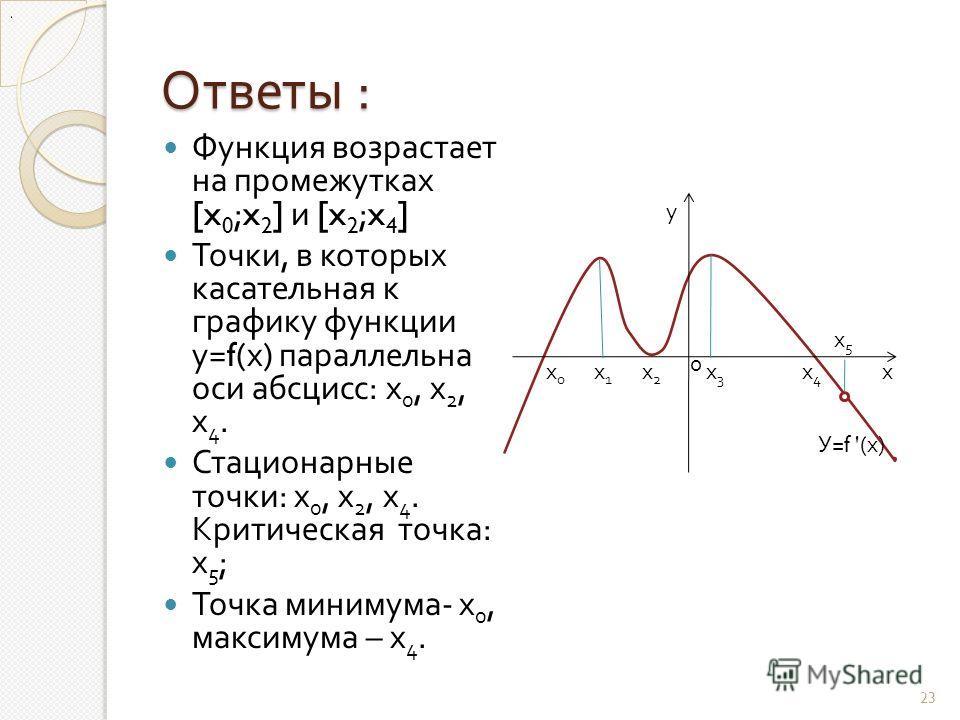 Ответы : Функция возрастает на промежутках [x 0 ;x 2 ] и [x 2 ;x 4 ] Точки, в которых касательная к графику функции у =f( х ) параллельна оси абсцисс : х 0, х 2, х 4. Стационарные точки : х 0, х 2, х 4. Критическая точка : х 5 ; Точка минимума - х 0,