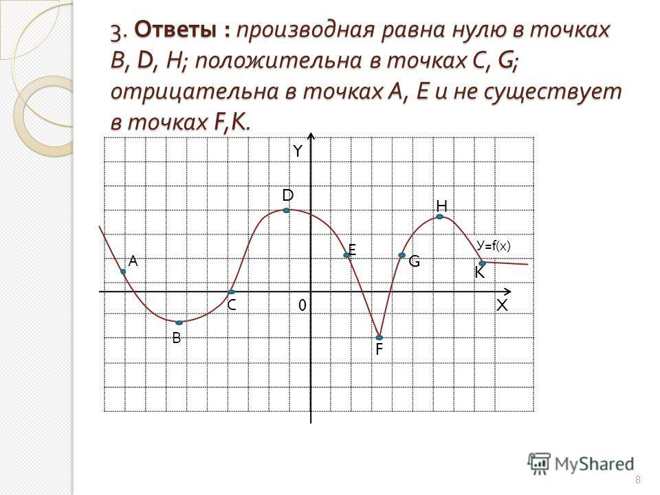 3. Ответы : производная равна нулю в точках В, D, Н ; положительна в точках С, G; отрицательна в точках А, Е и не существует в точках F,K. У =f( х ) 8 А В С D Е F G H K X Y 0