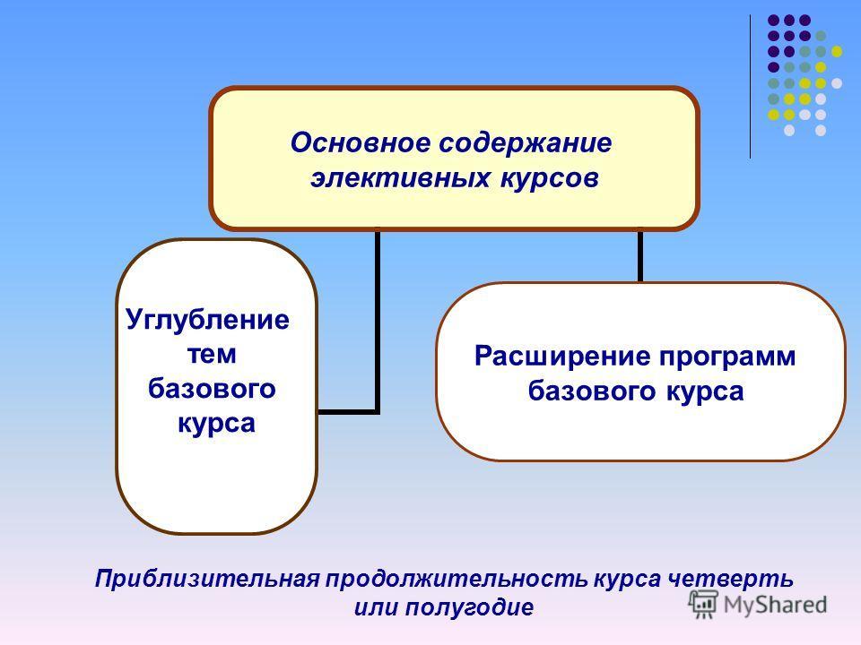 Основное содержание элективных курсов Углубление тем базового курса Расширение программ базового курса Приблизительная продолжительность курса четверть или полугодие