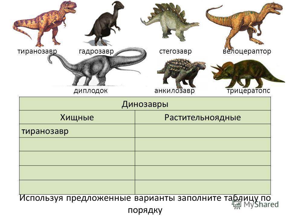 Используя предложенные варианты заполните таблицу по порядку Динозавры ХищныеРастительноядные тиранозавр тиранозавр гадрозавр стегозавр велоцераптор диплодок анкилозавр трицератопс