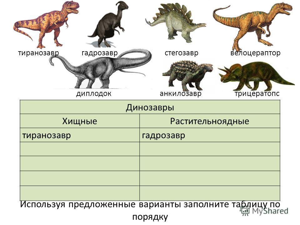 Используя предложенные варианты заполните таблицу по порядку Динозавры ХищныеРастительноядные тиранозавргадрозавр тиранозавр гадрозавр стегозавр велоцераптор диплодок анкилозавр трицератопс