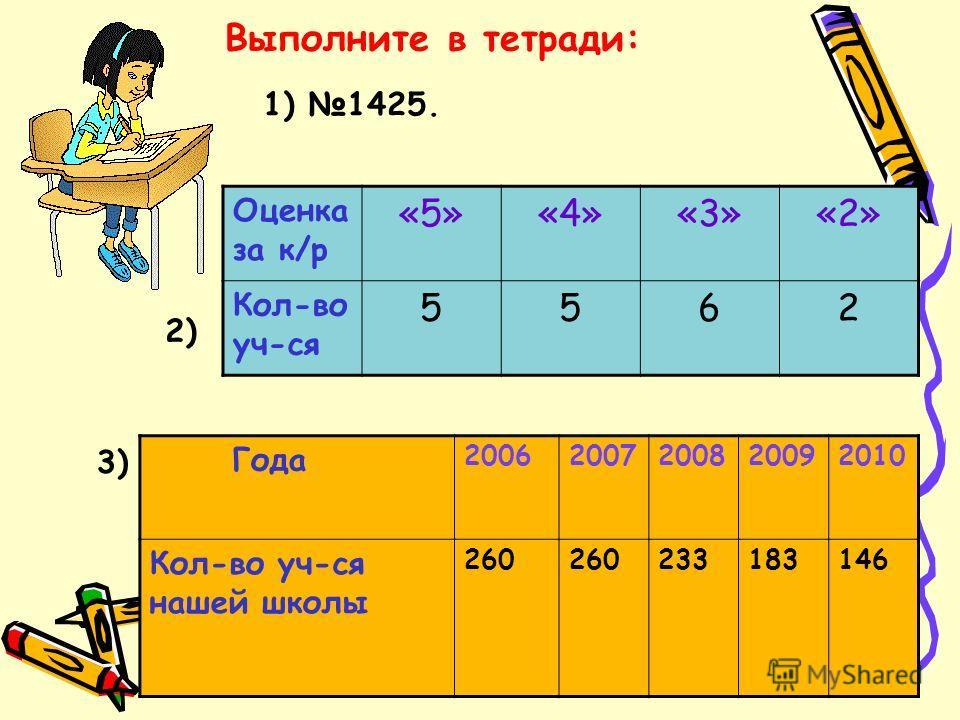 Выполните в тетради: Года 20062007200820092010 Кол-во уч-ся нашей школы 260 233183146 Оценка за к/р «5»«4»«3»«2» Кол-во уч-ся 5562 3) 2) 1) 1425.