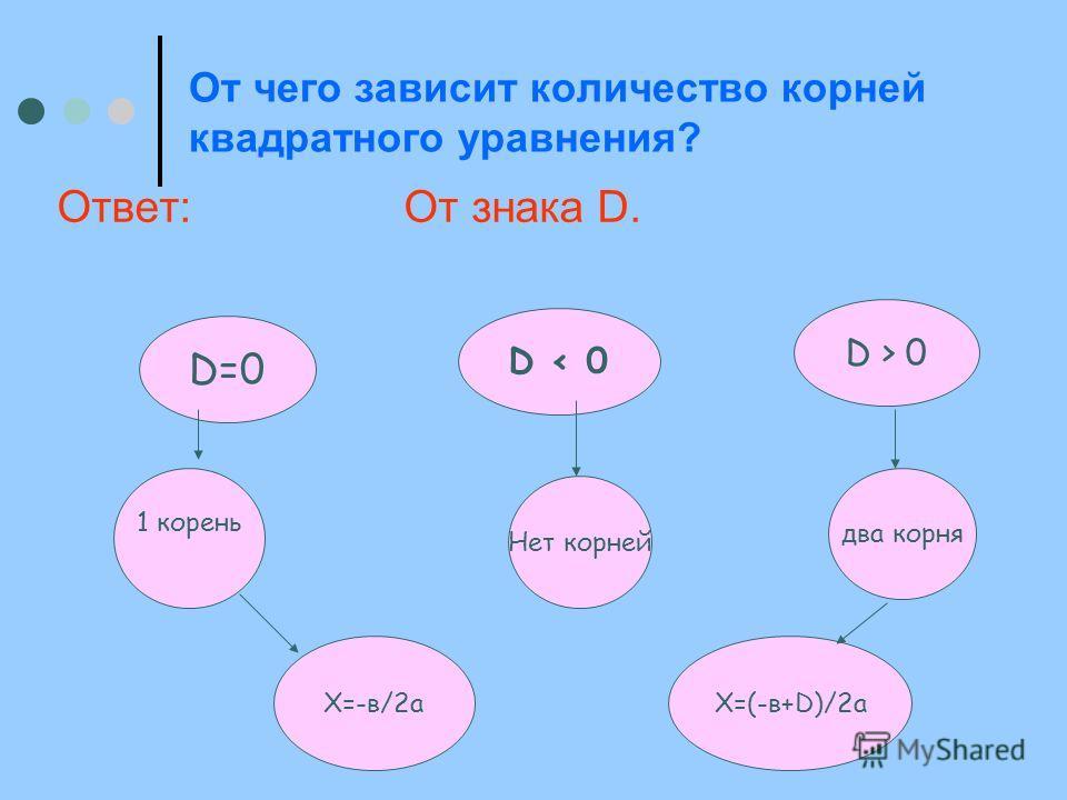 От чего зависит количество корней квадратного уравнения? Ответ: От знака D. D=0 D < 0 D > 0 1 корень Нет корней два корня Х=-в/2аХ=(-в+D)/2а