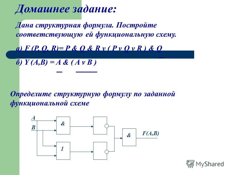 Домашнее задание: Дана структурная формула. Постройте соответствующую ей функциональную схему. а) F (P, Q, R)= P & Q & R v ( P v Q v R ) & Q б) Y (A,B) = A & ( A v B ) Определите структурную формулу по заданной функциональной схеме A B & 1 & F(A,B)