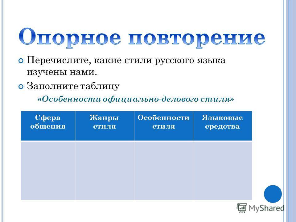 Перечислите, какие стили русского языка изучены нами. Заполните таблицу «Особенности официально-делового стиля» Сфера общения Жанры стиля Особенности стиля Языковые средства