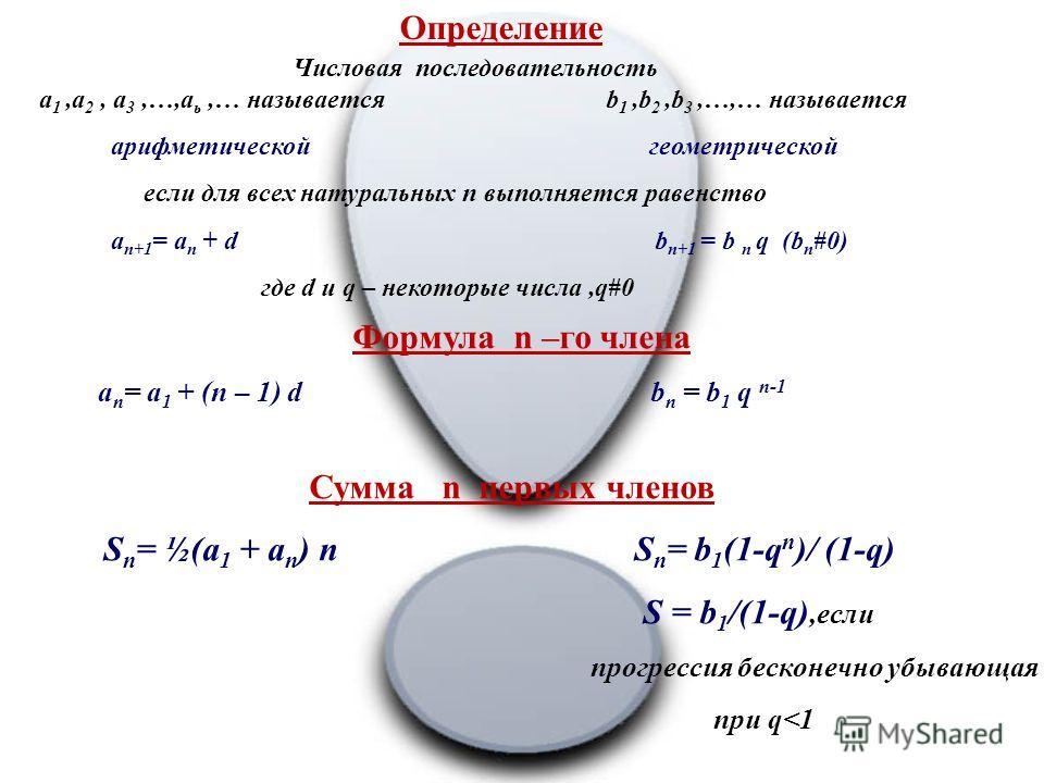 Геометрическая прогрессия Числовая последовательность, каждый член которой, начиная со второго, равен предшествующему члену, умноженному на одно и тоже число, называется геометрической прогрессией