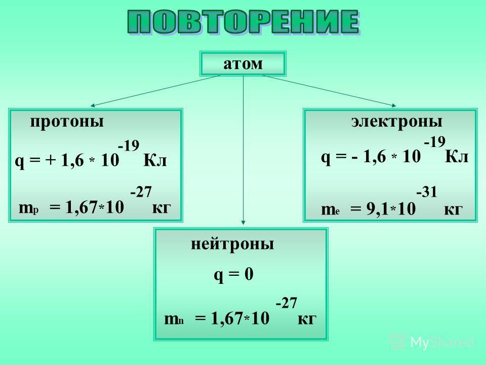 атом нейтроны q = 0 m n = 1,67 * 10 кг -27 электроны q = - 1,6 * 10 Кл -19 m e = 9,1 * 10 кг -31 протоны q = + 1,6 * 10 Кл -19 m p = 1,67 * 10 кг -27