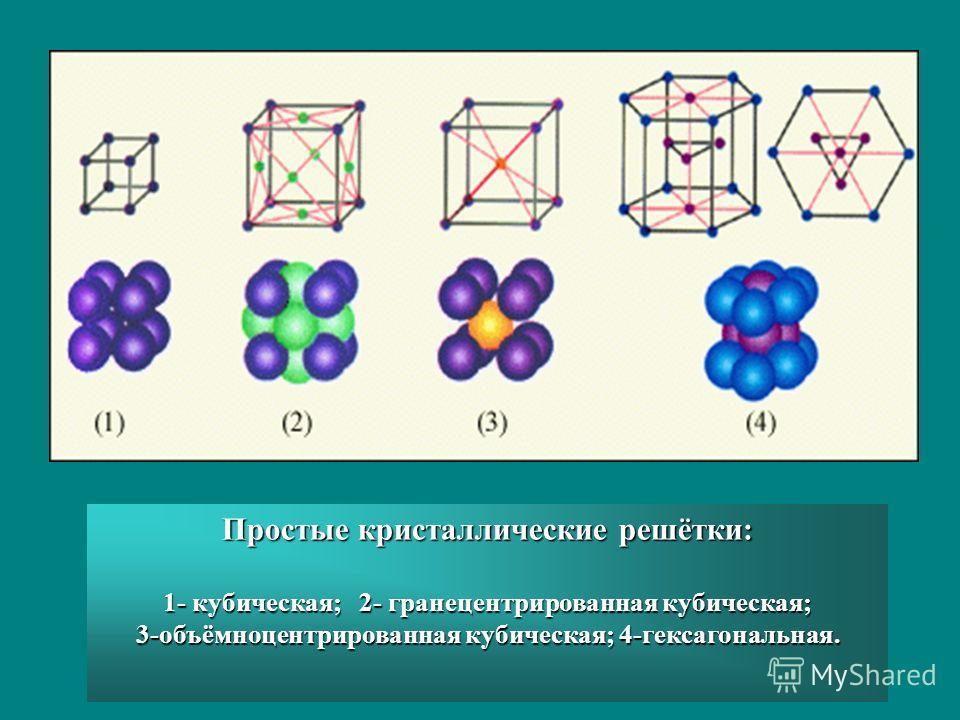 Простые кристаллические решётки: 1- кубическая; 2- гранецентрированная кубическая; 3-объёмноцентрированная кубическая; 4-гексагональная.
