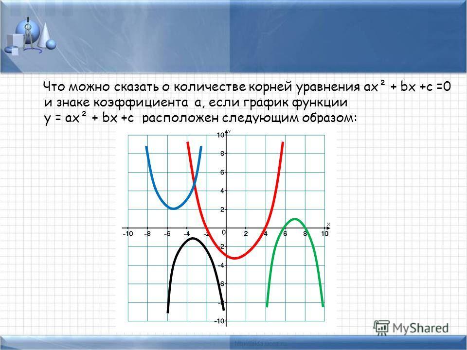 Что можно сказать о количестве корней уравнения ах² + bх +с =0 и знаке коэффициента а, если график функции у = ах² + bх +с расположен следующим образом: