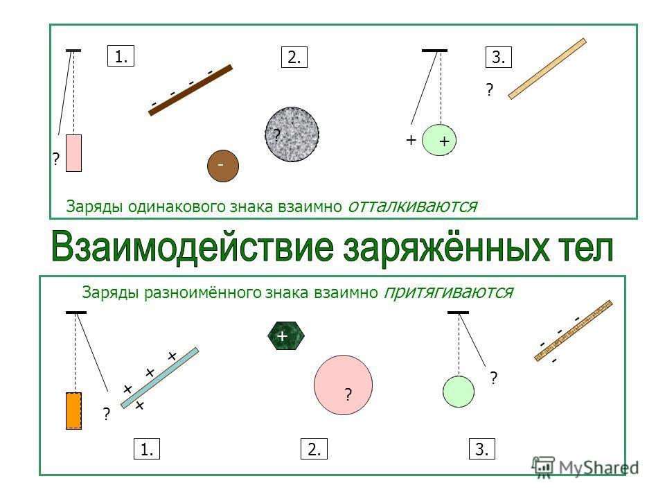 Заряды одинакового знака взаимно отталкиваются Заряды разноимённого знака взаимно притягиваются ? - ? + ? 1. 2.3. ? + ? ? ? ? 1.2.3. + - - + + - -