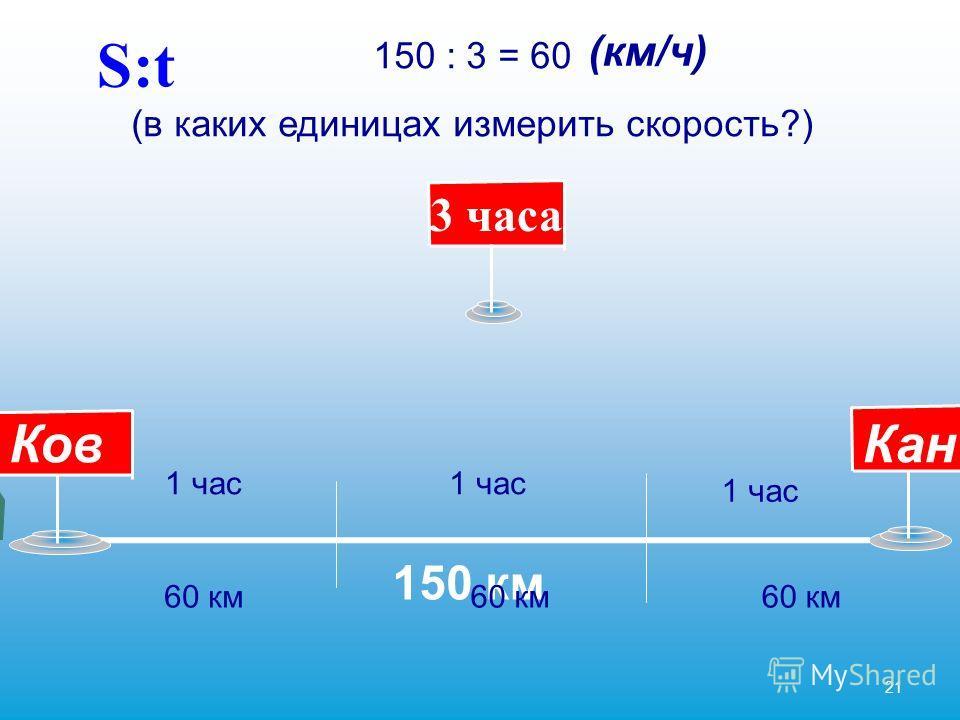 21 Ков Кан 150 км 3 часа 150 : 3 = 60 (в каких единицах измерить скорость?) 1 час 60 км (км/ч) S:t