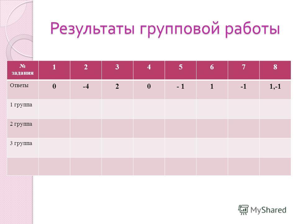 Результаты групповой работы задания 12345678 Ответы 0-420- 11 1,-1 1 группа 2 группа 3 группа