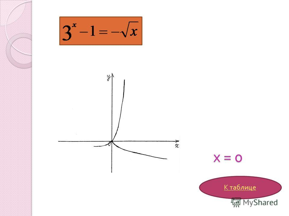 х = 0 х = 0 К таблице