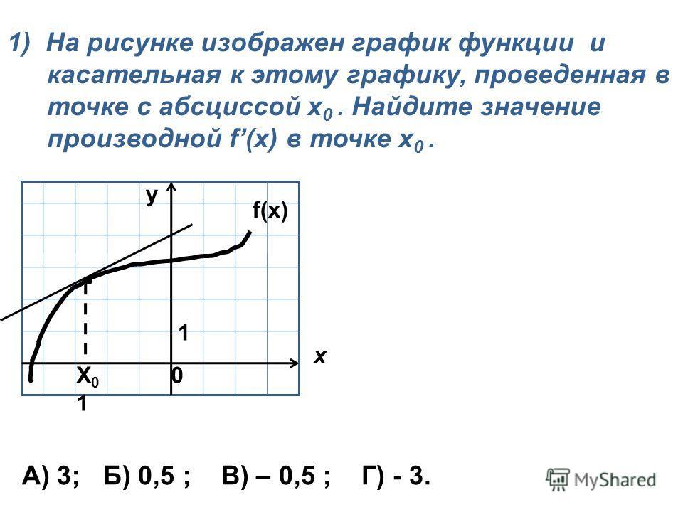 1) На рисунке изображен график функции и касательная к этому графику, проведенная в точке с абсциссой х 0. Найдите значение производной f(x) в точке x 0. x А) 3; Б) 0,5 ; В) – 0,5 ; Г) - 3. f(x) y 1 X 0 0 1