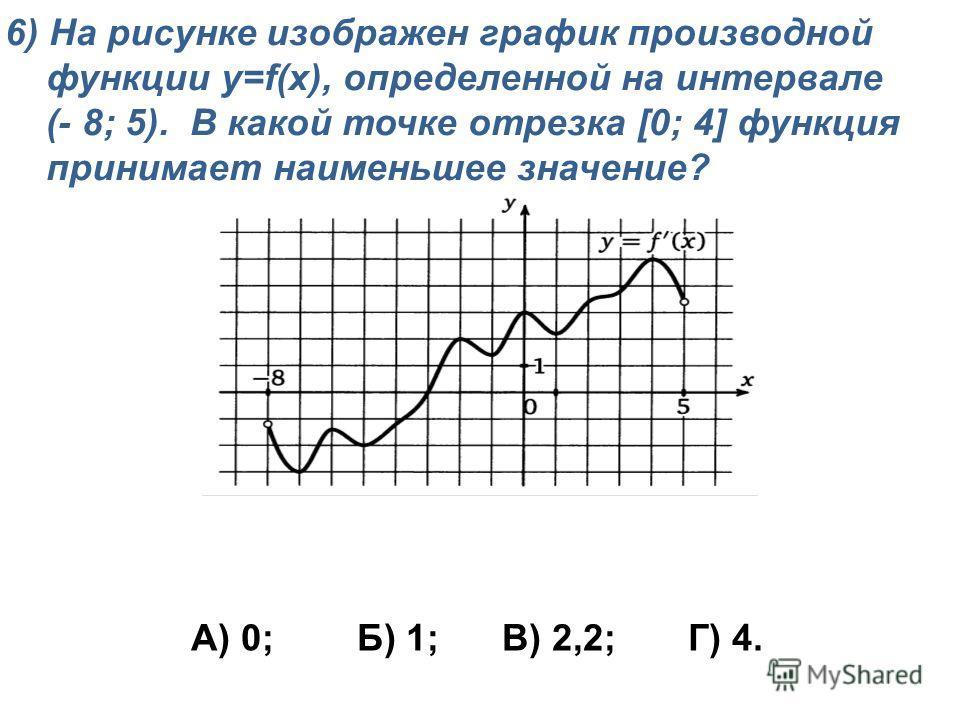 6) На рисунке изображен график производной функции y=f(x), определенной на интервале (- 8; 5). В какой точке отрезка [0; 4] функция принимает наименьшее значение? А) 0; Б) 1; В) 2,2; Г) 4.