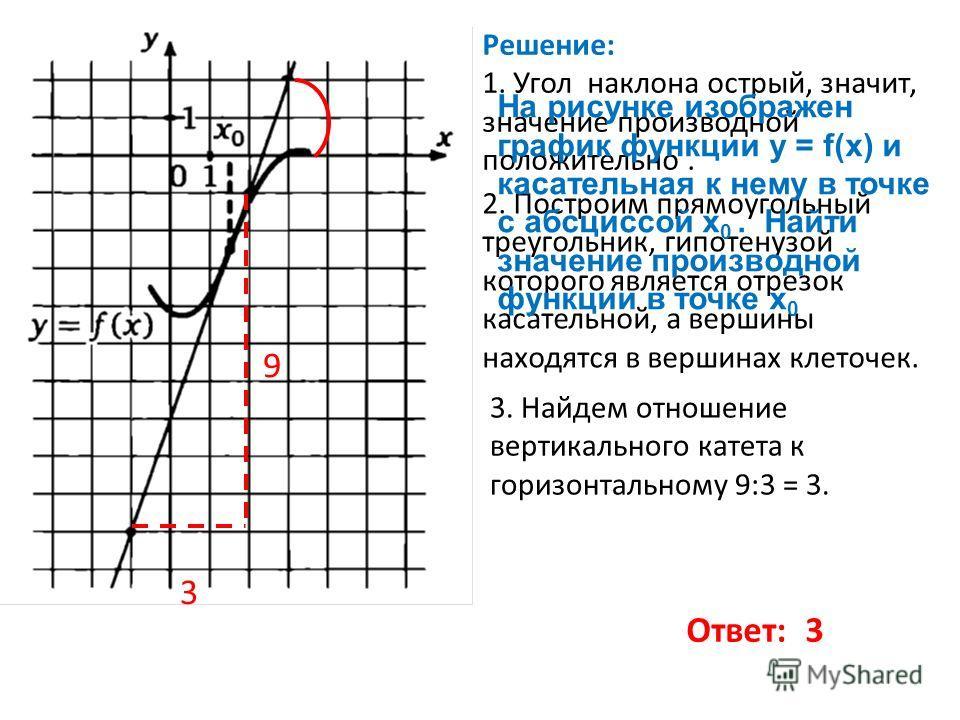 Решение: 1. Угол наклона острый, значит, значение производной положительно. 2. Построим прямоугольный треугольник, гипотенузой которого является отрезок касательной, а вершины находятся в вершинах клеточек. На рисунке изображен график функции y = f(x