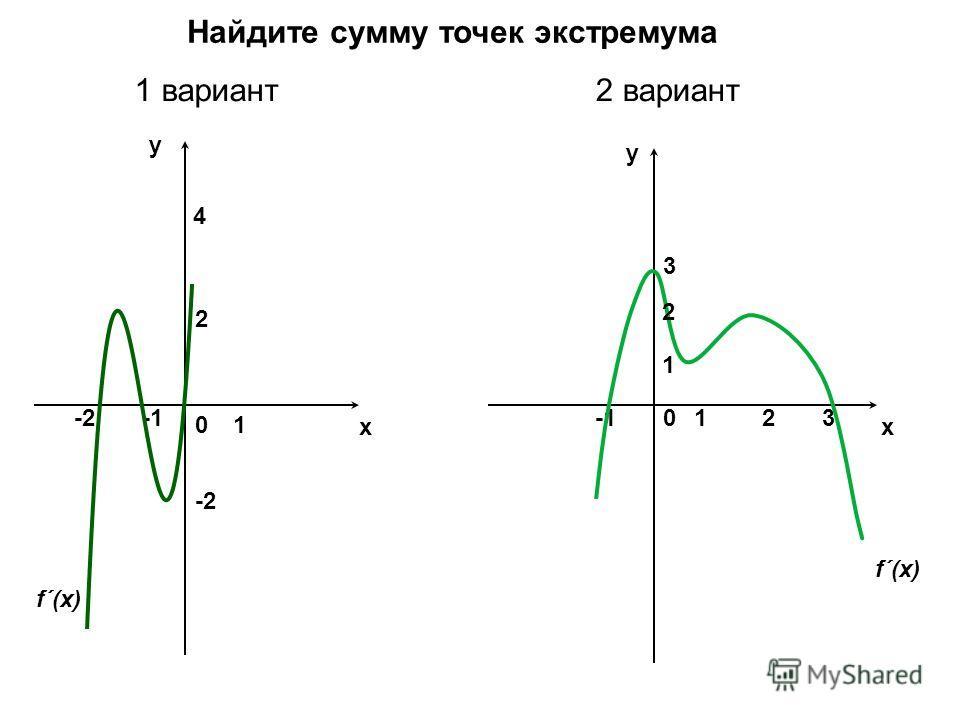 x y y x 2 1 4 0 10-2 Найдите сумму точек экстремума 1 вариант2 вариант 32 -2 3 1 2 f´(x)
