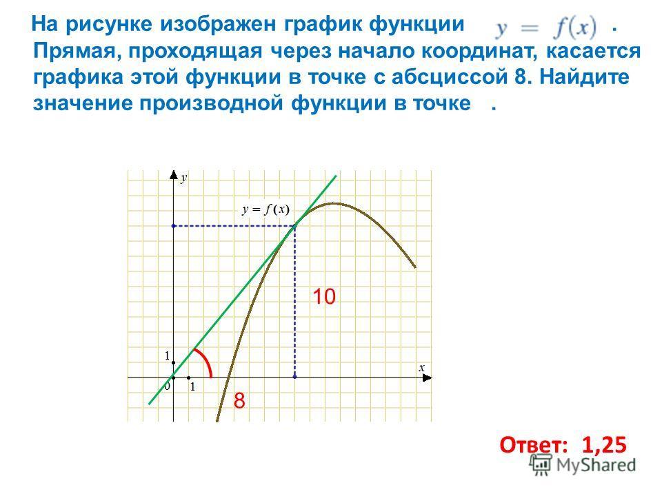 На рисунке изображен график функции. Прямая, проходящая через начало координат, касается графика этой функции в точке с абсциссой 8. Найдите значение производной функции в точке. Ответ: 1,25 8 10