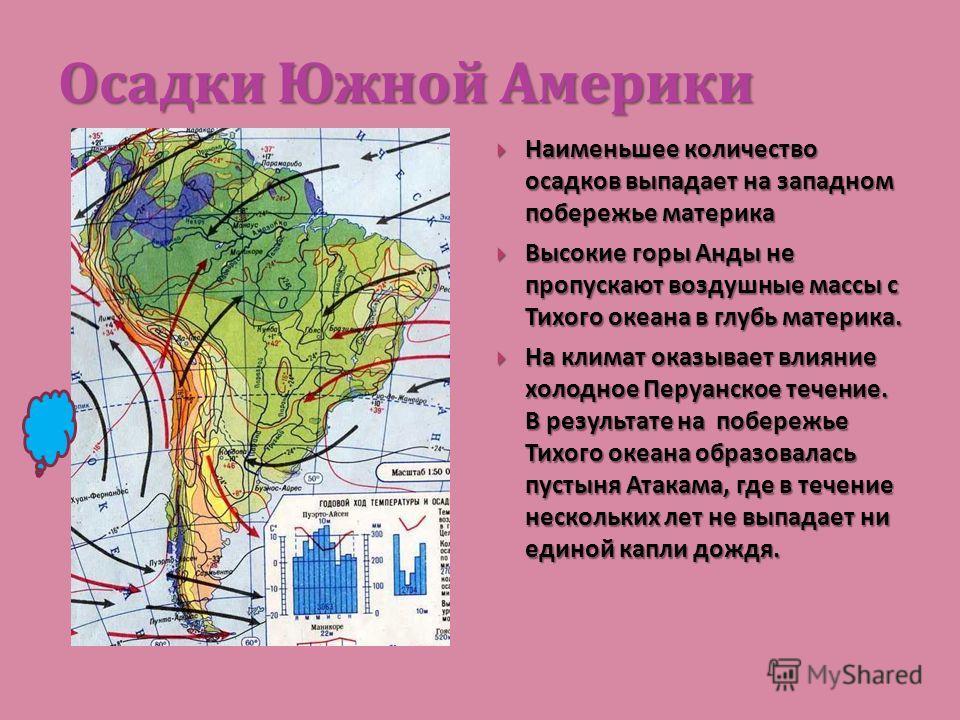 Осадки Южной Америки Наименьшее количество осадков выпадает на западном побережье материка Наименьшее количество осадков выпадает на западном побережье материка Высокие горы Анды не пропускают воздушные массы с Тихого океана в глубь материка. Высокие