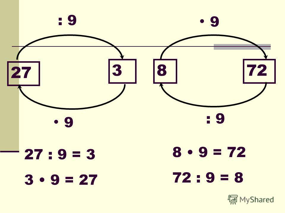 ВЫВОДЫ: а 0 = 0 а 1 = а 0 : а = 0 а : 1 = а а : 0