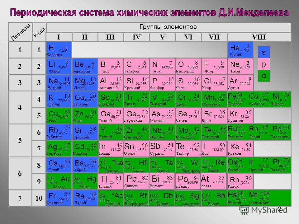 2 Группы элементов Периоды Ряды IIIIIIIVVIIVIVVIII 3 2 1 4 5 6 7 1 2 3 4 5 6 7 8 9 10 Li Литий 3 6,941 Na Натрий 11 22,9898 К Калий 19 39,098 Mg Литий 12 24.305 Be Бериллий 4 9.012 Н Водород 1 1,008 Не Гелий 2 4,003 В Вор 5 10,811 С Углерод 6 12,011