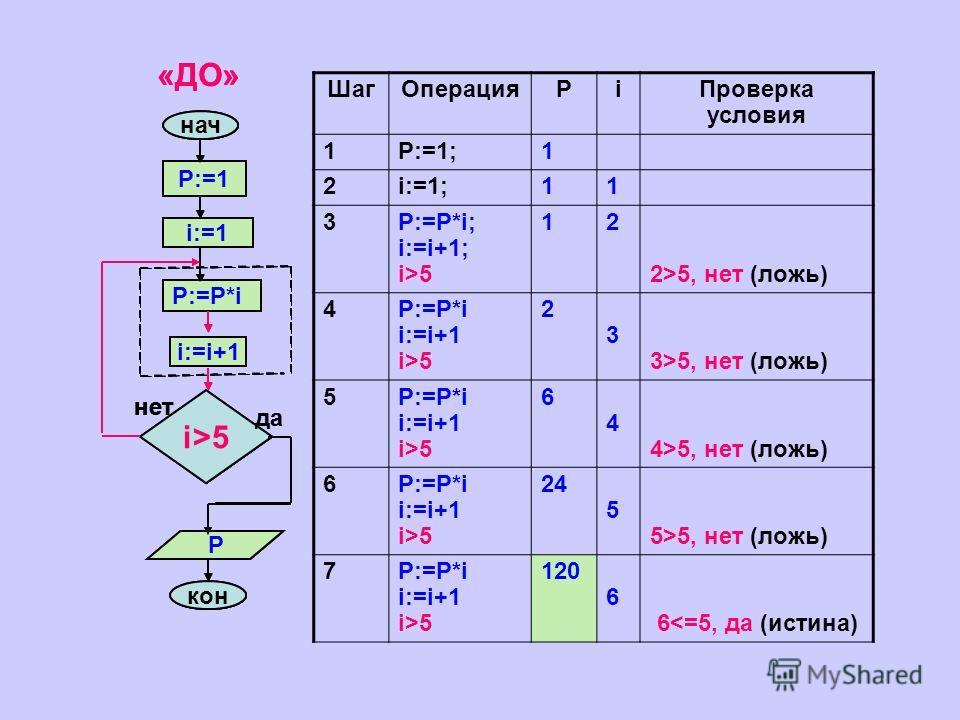 ШагОперацияРiПроверка условия 1P:=1;1 2i:=1;11 3P:=P*i; i:=i+1; i>5 12 2>5, нет (ложь) 4P:=P*i i:=i+1 i>5 2 3 3>5, нет (ложь) 5P:=P*i i:=i+1 i>5 6 4 4>5, нет (ложь) 6P:=P*i i:=i+1 i>5 24 5 5>5, нет (ложь) 7P:=P*i i:=i+1 i>5 120 6 65 кон P нет нач i:=