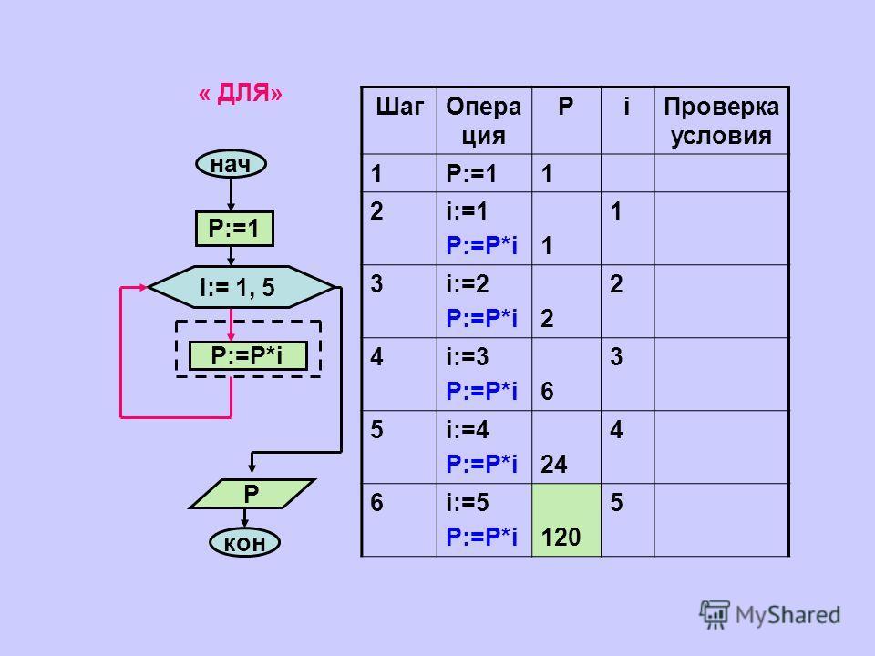 « ДЛЯ» нач P:=1 I:= 1, 5 P:=P*i кон P ШагОпера ция РiПроверка условия 1P:=11 2i:=1 P:=P*i1 1 3i:=2 P:=P*i2 2 4i:=3 P:=P*i6 3 5i:=4 P:=P*i24 4 6i:=5 P:=P*i120 5