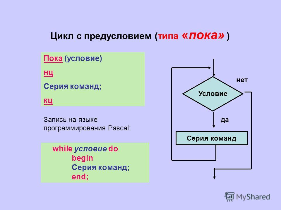 Цикл с предусловием (типа «пока» ) Условие Серия команд да нет Пока (условие) нц Серия команд; кц while условие do begin Серия команд; end; Запись на языке программирования Pascal: